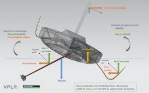 Foils architecture navale VPLP